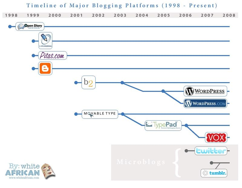History of Blogging Platforms