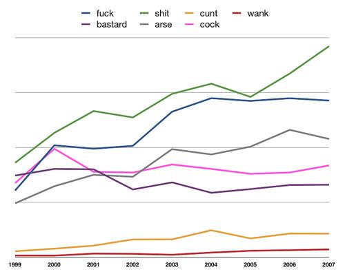 Swearing in the Guardian 1998-2008