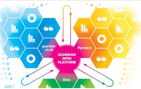 Guardian API
